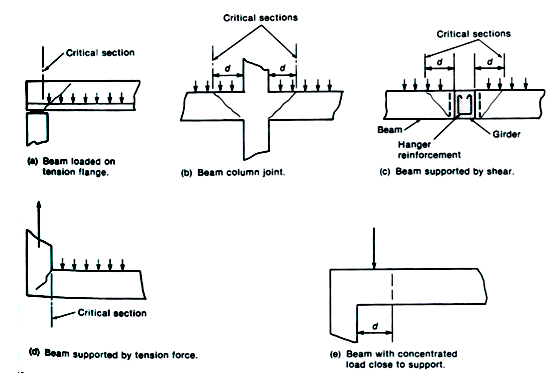 Critical sections for different types of structures are shown