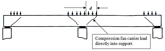Design of beam for shear