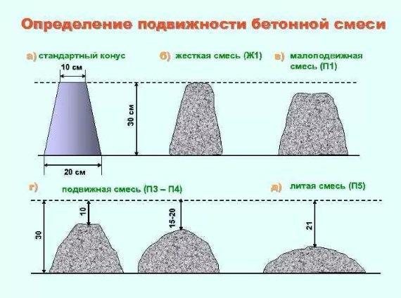 Может ли повышать подвижность бетонной смеси добавлением воды купить бетон 20 м3